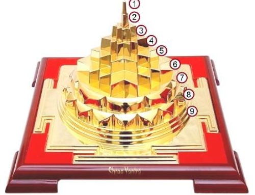 9 Interesting Things You May Not be Knowing about Shree Yantra